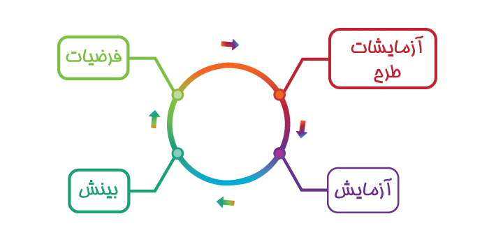 متد لین (Lean method)